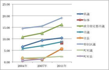 140701コラム 統一地方選挙における20代30代当選者率の推移